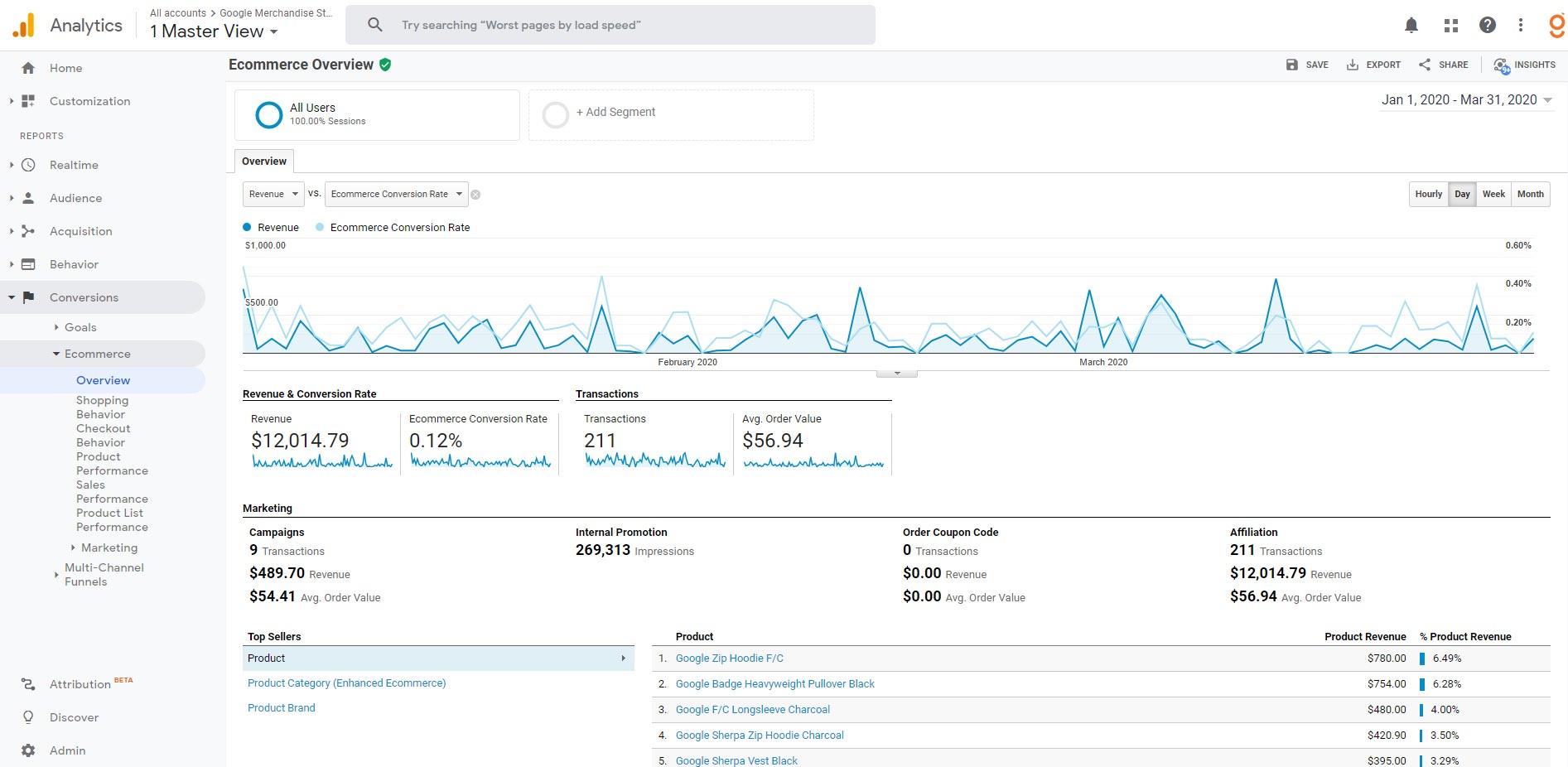 Google Analytics - Rapports de commerce amélioré