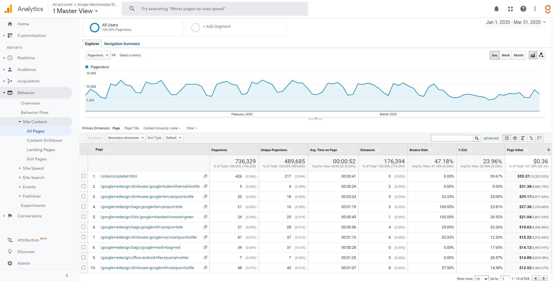 Google Analytics - Contenu du site