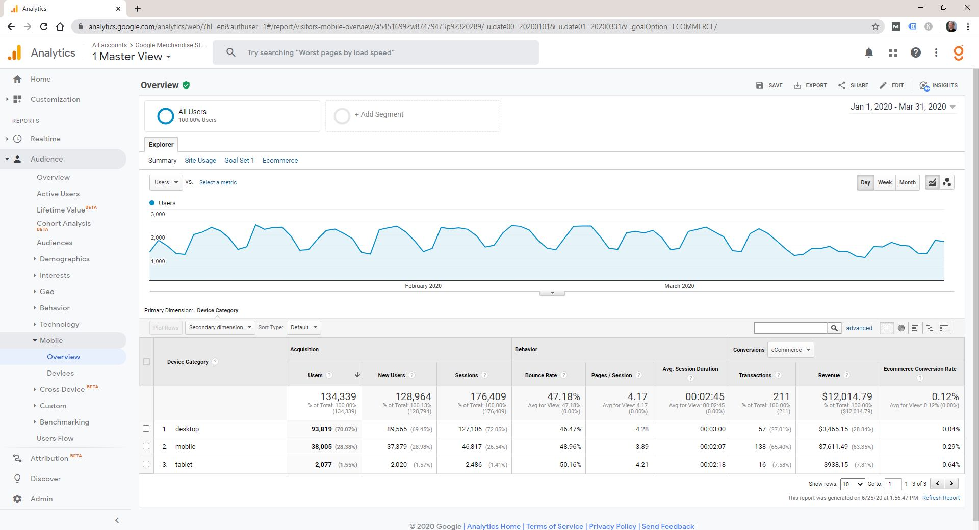 Google Enhanced Ecommerce comme un KPI