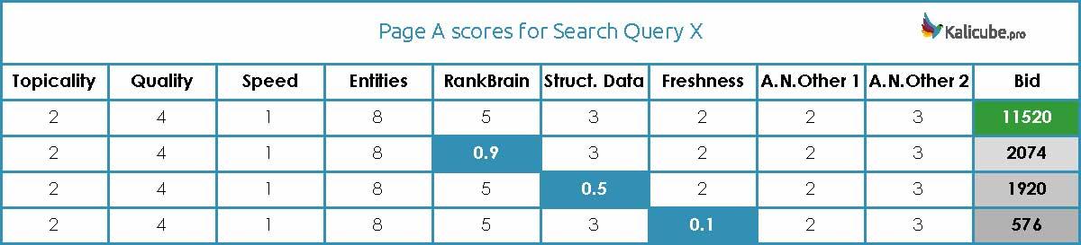 Illustration tirée de l'article de Jason Bernard «How Google Search Ranking Works » (Comment fonctionne le classement des recherches de Google), publié dans le Search Engine Journal
