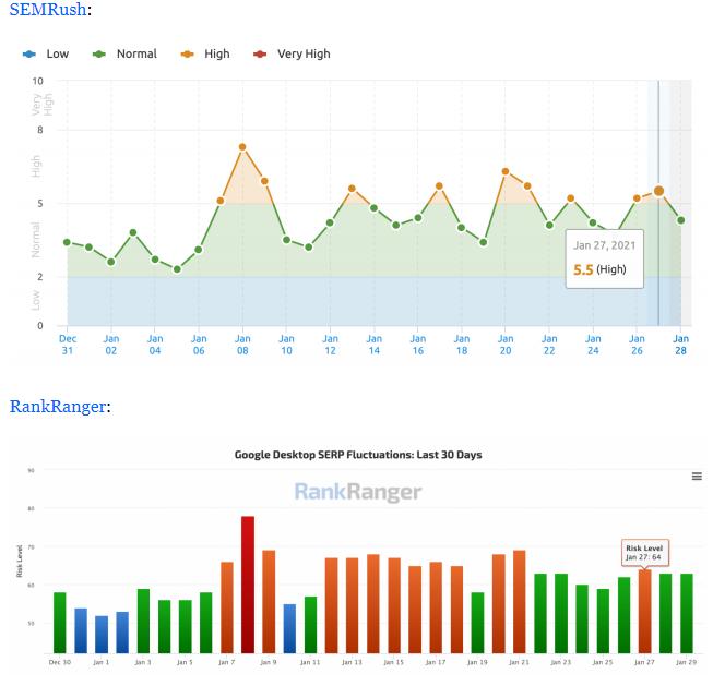 Capture d'écran de Barry Schwartz montrant des fluctuations dans les résultats de recherche