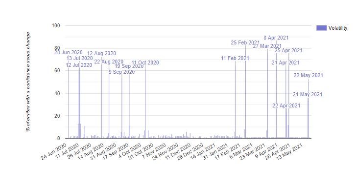 Le Knowledge Graph Sensor de Kalicube montre la volatilité des résultats du Knowledge Graph