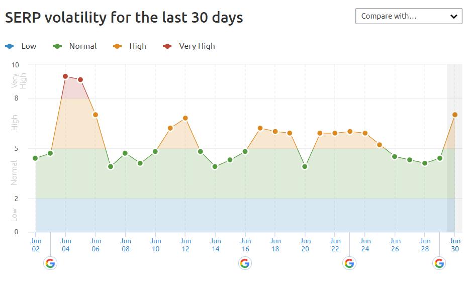 Capture d'écran de SEMRush illustrant la volatilité des SERP aux États-Unis en juin