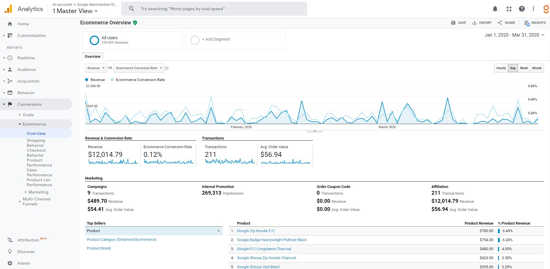 Google Analytics - Advanced Ecommerce Features