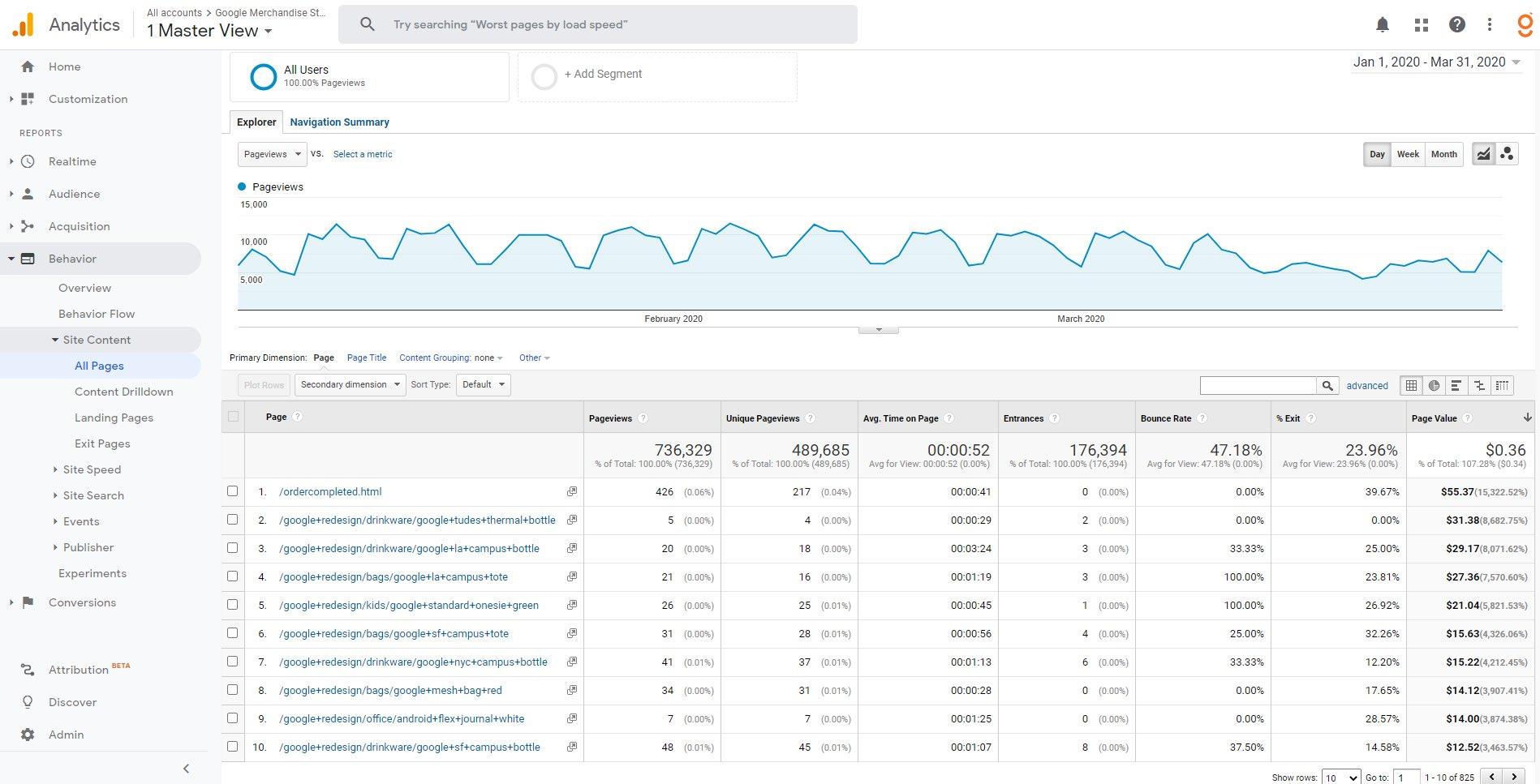Google Analytics - Site Content