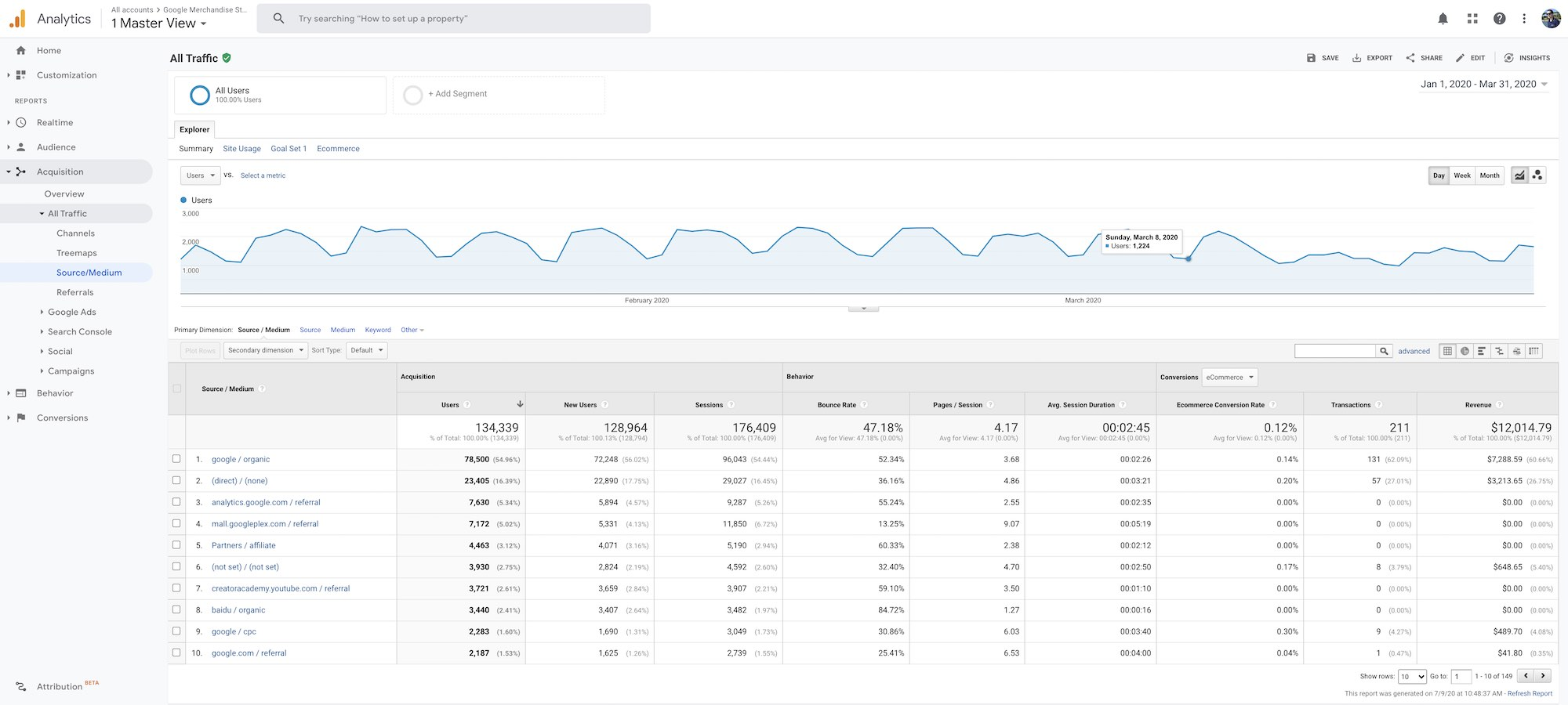 Google Analytics - Source Medium view