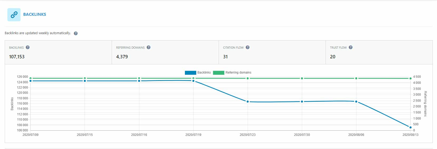 In this screenshot we see that our site has lost a lot of backlinks over the past 4 weeks. However, the number of referring domains remains very stable. So we have possibly lost links from a couple of websites only.
