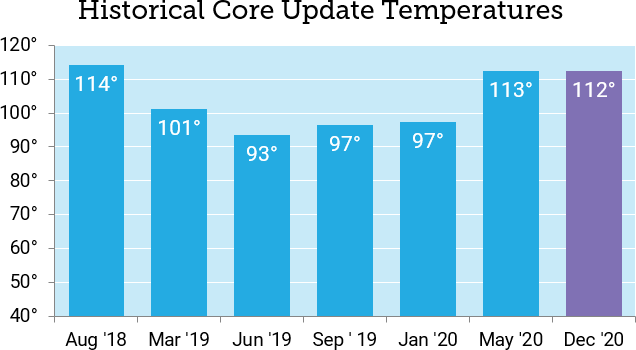 Historical Core Update Temperatures