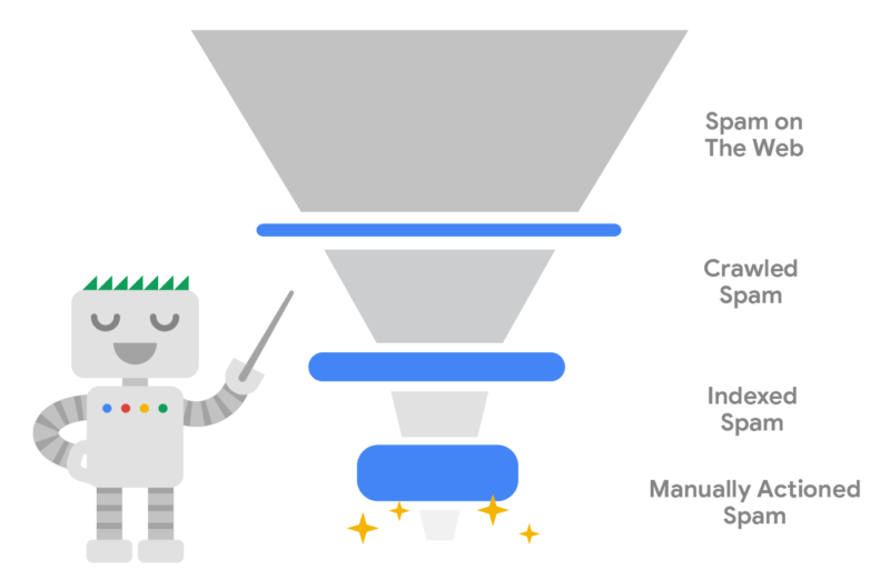 Illustration from the Google Webspam Report