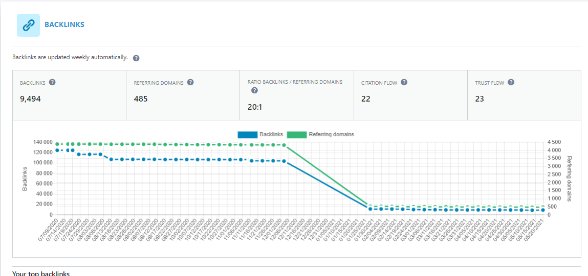 The Backlinks report in SEOPress Insights gives you the Citation Flow and Trust Flow