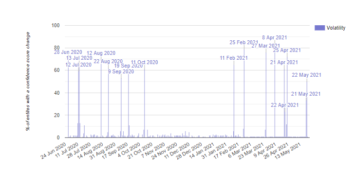 Kalicube's Knowledge Graph Sensor shows volatility in Knowledge Graph results