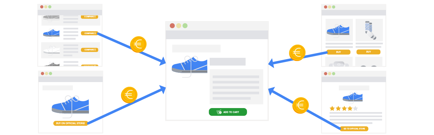 Image from Google illustrating affiliate links