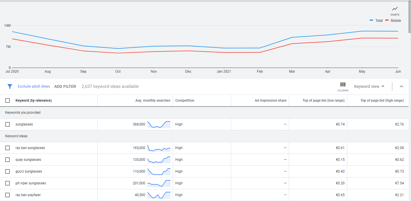 Results from Google Ad's Keyword Planner tool