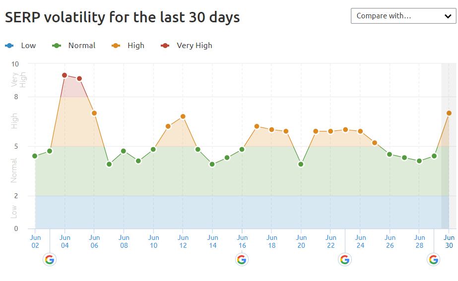 Screen shot from SEMRush showing SERP volatility in the US in June