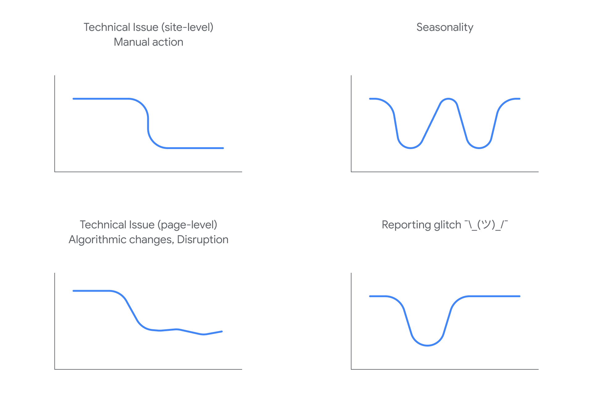 Illustration of the Main causes for drops in Search traffic
